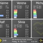 Statistik Screen für 6 Teilnehmer